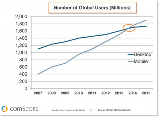 mobile user stats