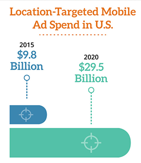 mobile ad location targeting