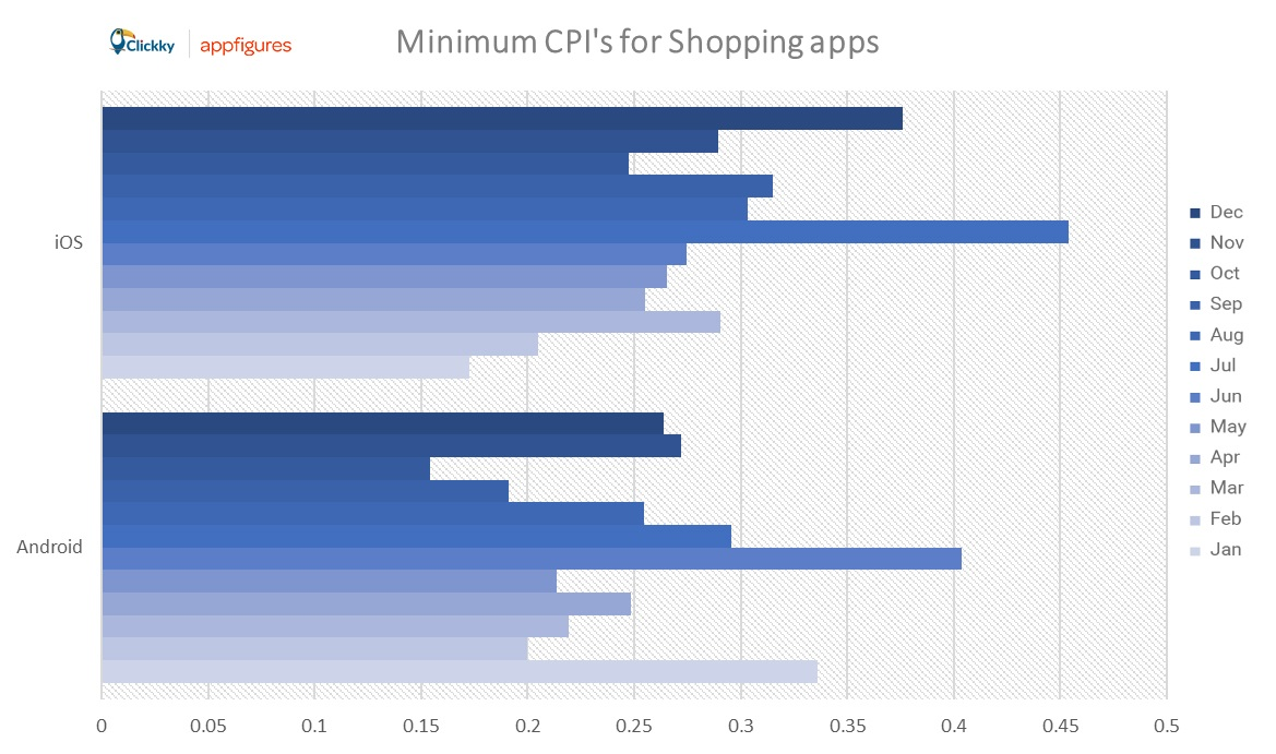 min CPI shopping apps
