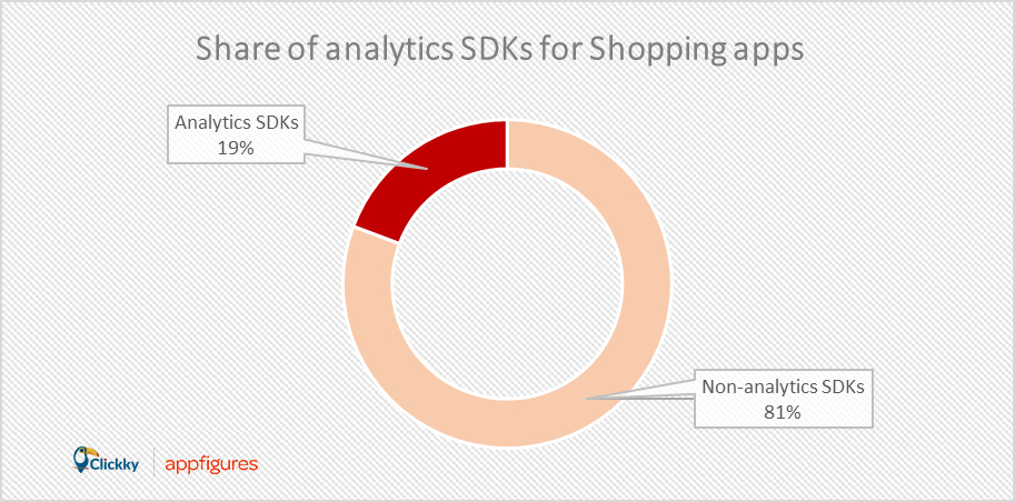 analytics for shopping apps