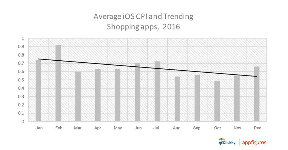 average iOS CPI shopping apps
