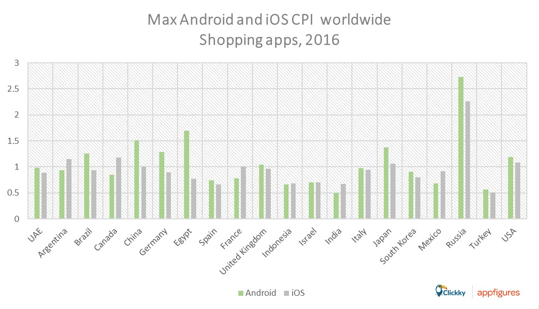 max CPI m-commerce apps