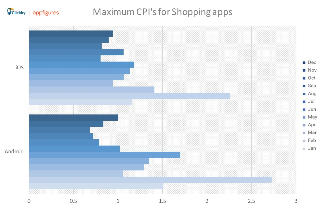 max CPI shopping apps