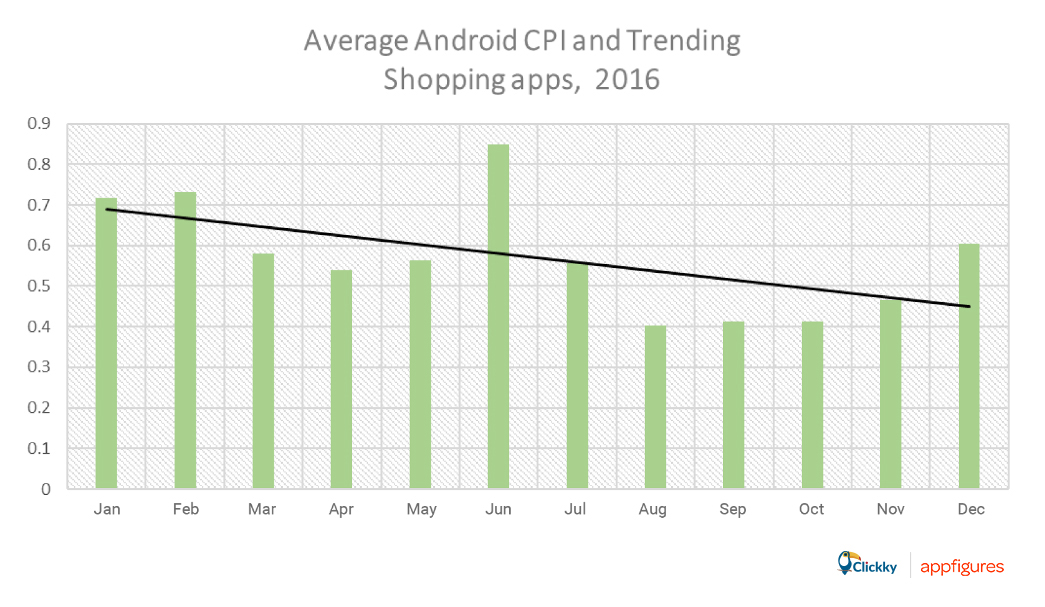 average Android CPI shopping apps