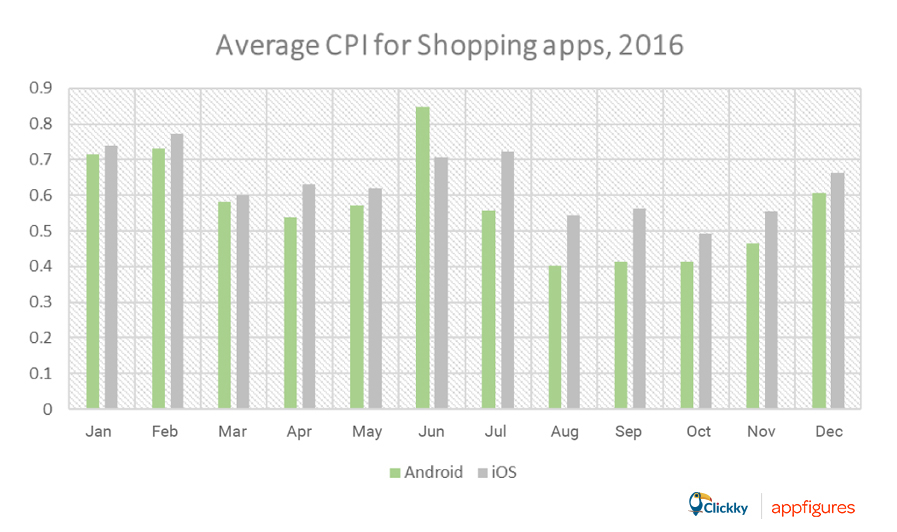 average CPI shopping apps 2016