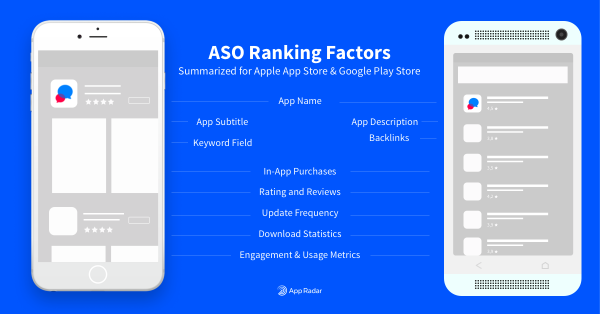 Ranking factors for ASO