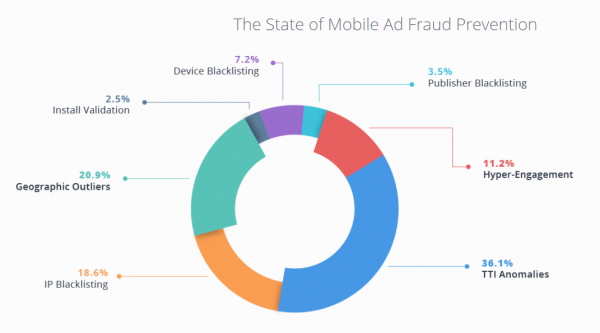 the state of mobile ad fraud
