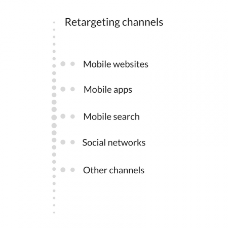 mobile retargeting channels